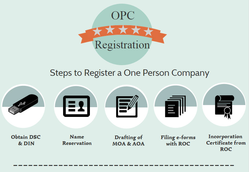 OPC Registration techniques in a simple method   Solubilis